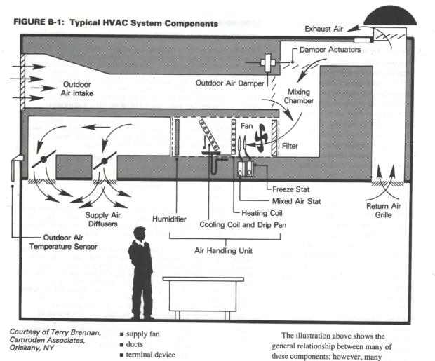 Typical HVAC croppedbpage